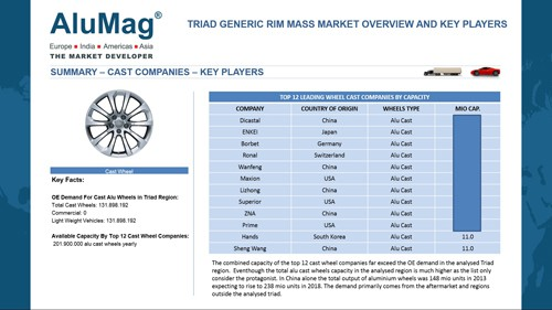 Global Cast and Forged Alloy Wheel Market Analysis AluMag GmbH