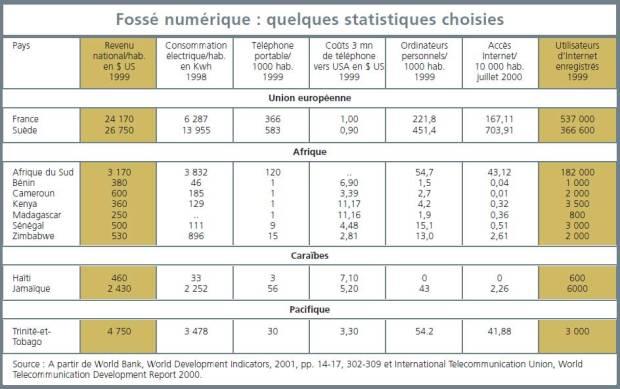 Fossé numérique : quelques statistiques choisies