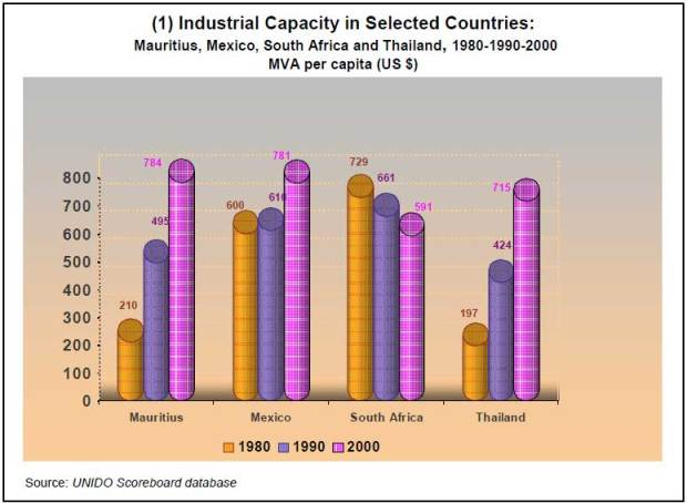 10-1Component-indices-for-selected-countries