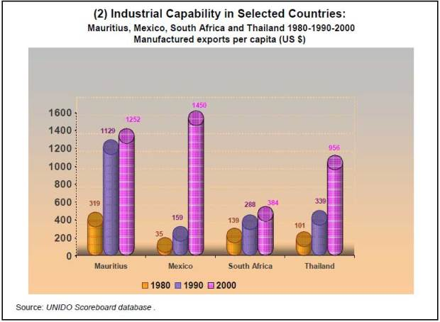 10-2Component-indices-for-selected-countries