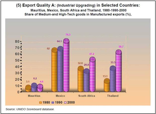 10-5Component-indices-for-selected-countries