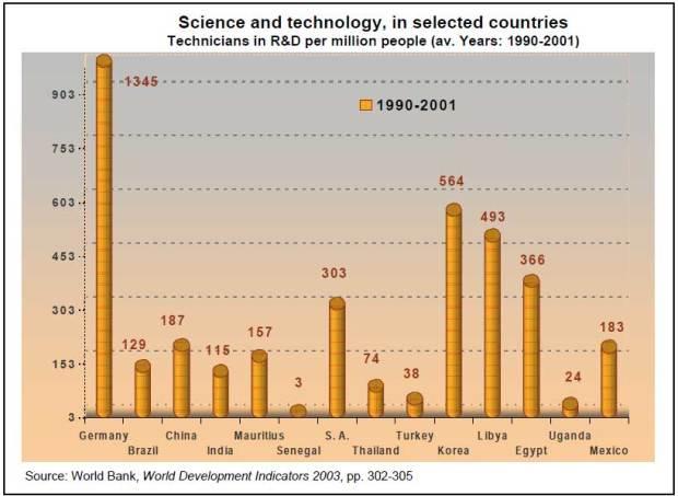 2.2-Technicians-in-RD-per-million-people-1990-2001