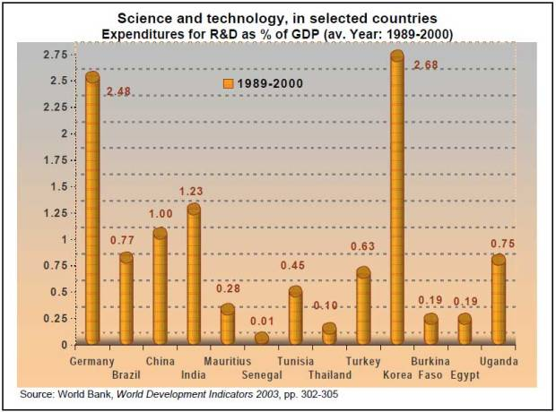 2.4-Expenditures-for-R&D,-as-percentage-of-GDP,-(average-1989-2000)