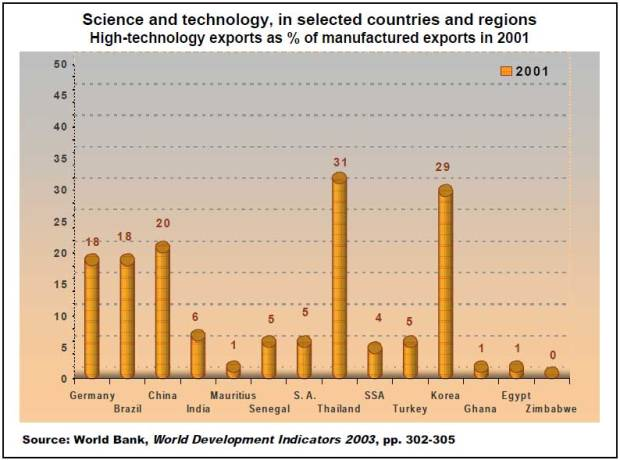 2.6-High-technology-exports-as-percentage-of-manufactured-exports,-2001