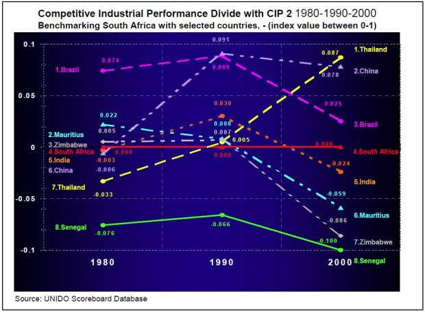 Graph-2-c--Industrial-performance-1980-1990-2000-South-Africa-Competitive-Industrial