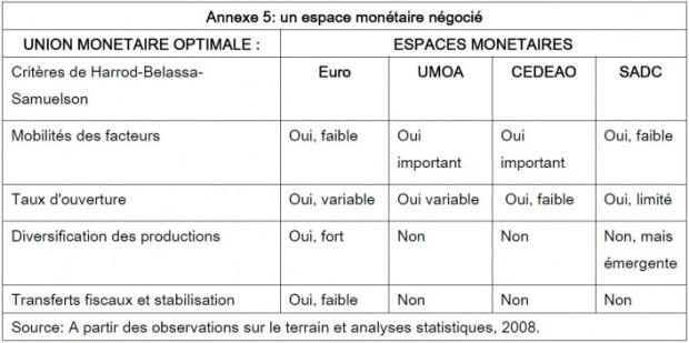 Vers un aspect monétaire négocié : union monétaire optimale