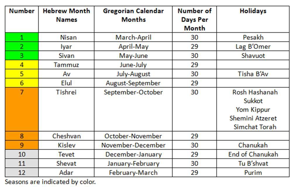 Calendar Hebrew English 2013 Hebrew Calendar 2015 2016 Antipas Hebrew Calendar Year Pictures To Pin On Pinterest Pinsdaddy
