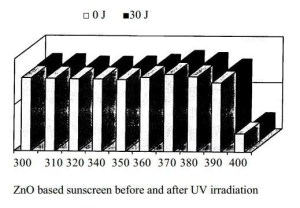 ZnO based sunscreen before and after UV irradiation