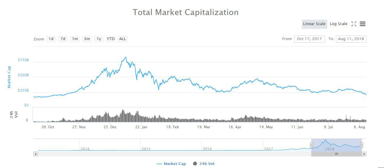 Cryptocurrency market capitalization plunges to its lowest while