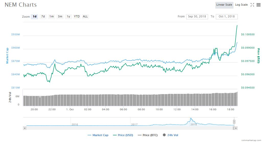 NEM XEM emerges victorious with 7 hike the top gainer in 24