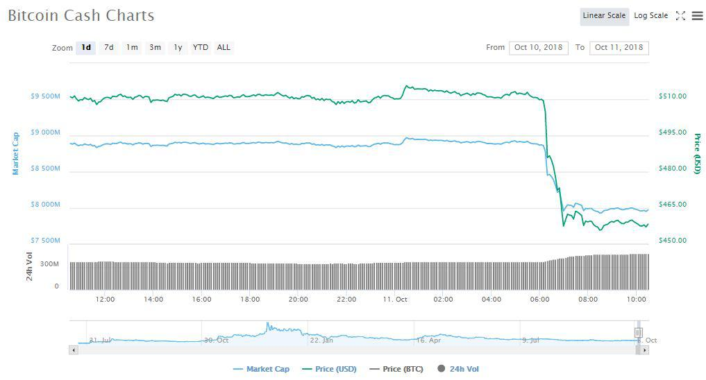 XRP, Ethereum ETH, Bitcoin Cash BCH Trio tumbles down by over