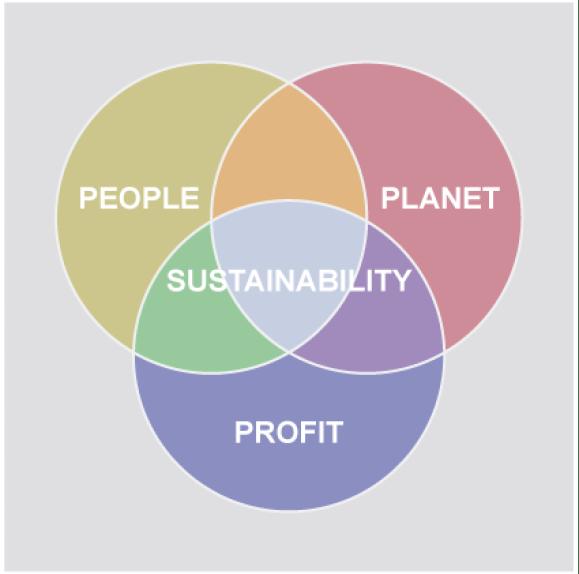 3P-Diagram