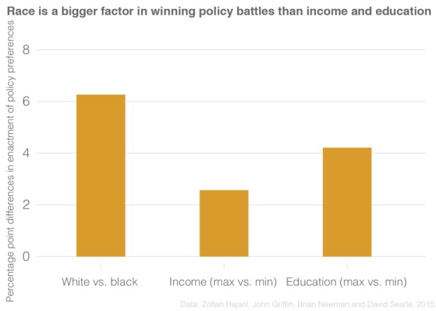 change in probablity of policy winner