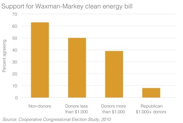 waxman-markey