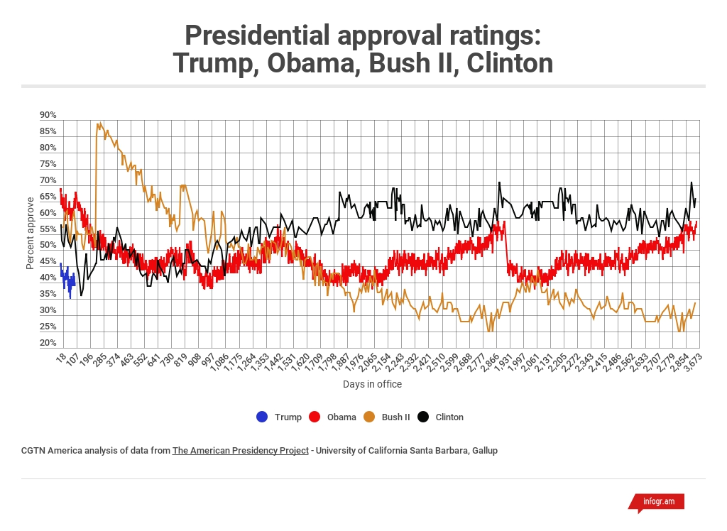 Trump\u0027s ratings Lowest-ever for first 100 days, but not the whole story