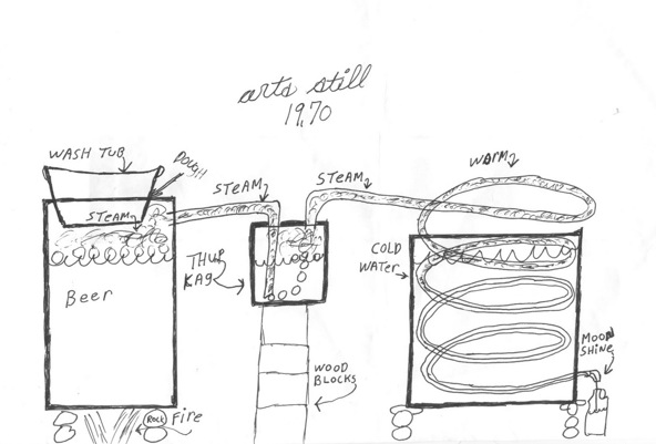 diagram of how a moonshine still works