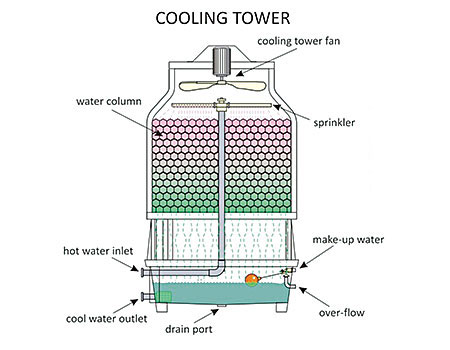 Cooling Towers for Dry Cleaners (Continues) American Drycleaner