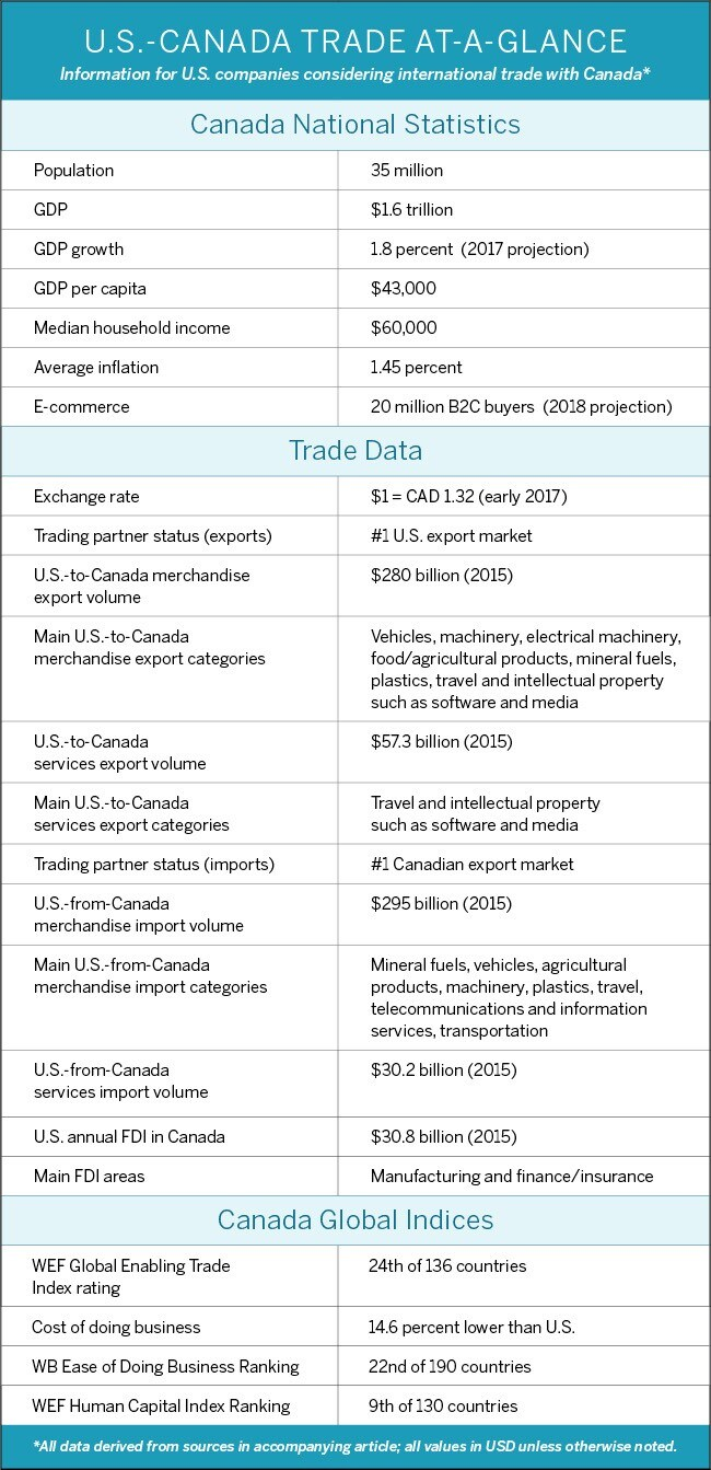 Banc A Charge Guidee International Trade Us Canada Relations American Express Fx