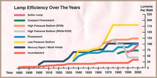 Lighting A Revolution Efficiency Chart