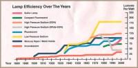 Lighting A Revolution: Efficiency Chart