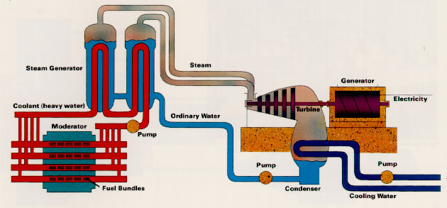 Powering A Generation Nuclear station cross-section