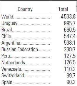 Eksport i US$., 2010