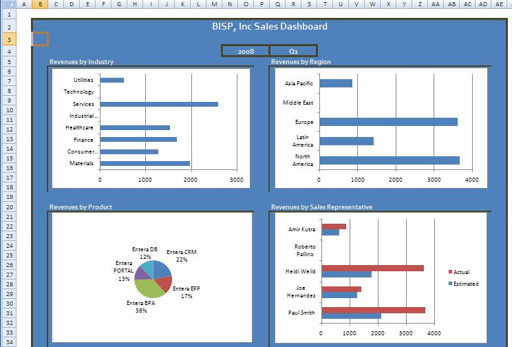 Building Sales Analysis Dashboard using Hyperion Interactive Reports - sales analysis