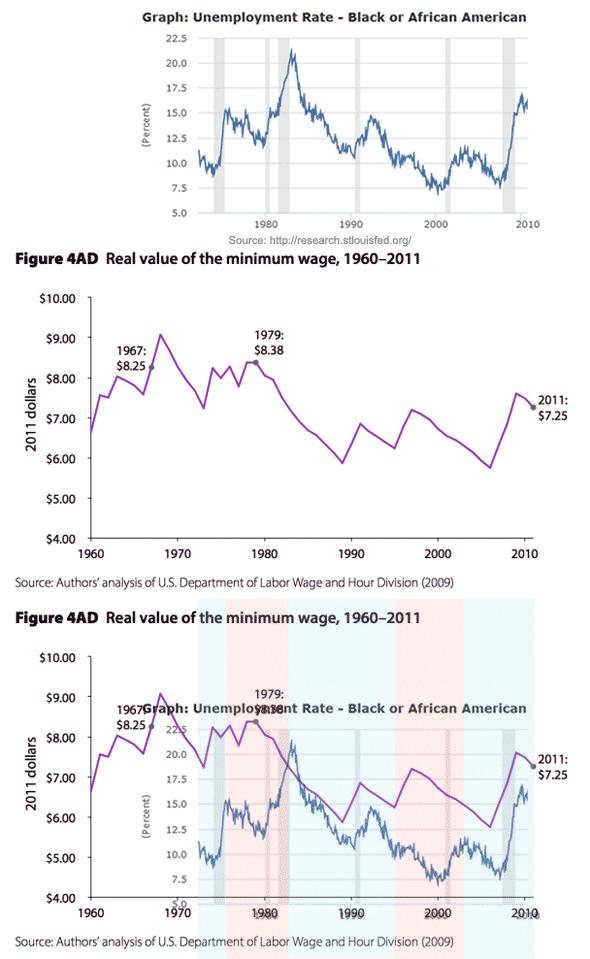 Minimum wage and black unemployment in graphs