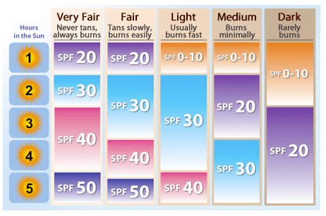 SPF-Sun-Protection-Factor-Chart-Guide