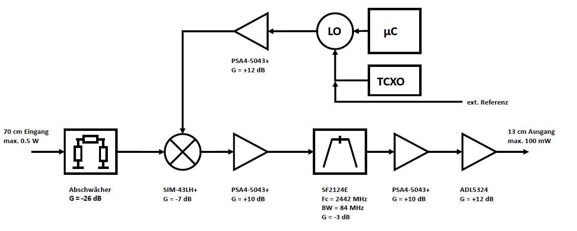 S-Band Transmitter Mixer for Es\u0027hail-2/Phase-4A - AMSAT-Germany