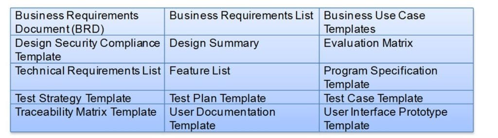 Ensuring Quality in the Requirements Development Process, Written by