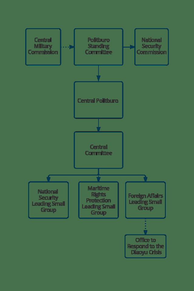 Chinese Communist Party Organization Chart