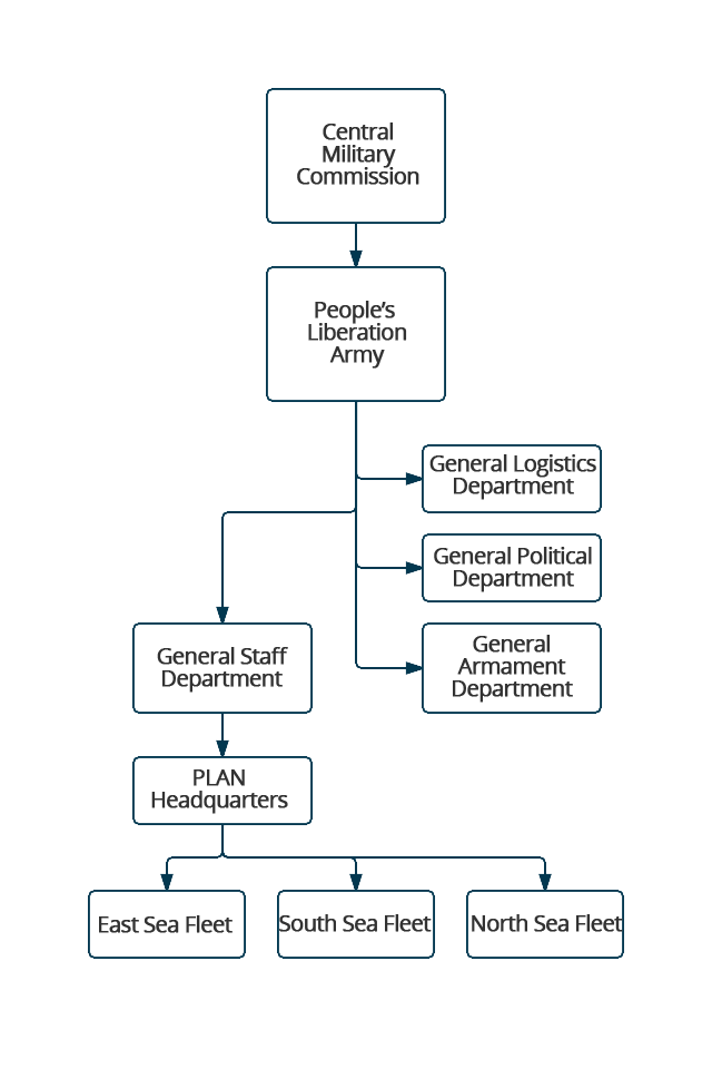 Military Organization Chart
