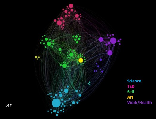 "ideas, Gephi, ""network visualization"" ""Quantified Curiosity"" Amy Robinson"