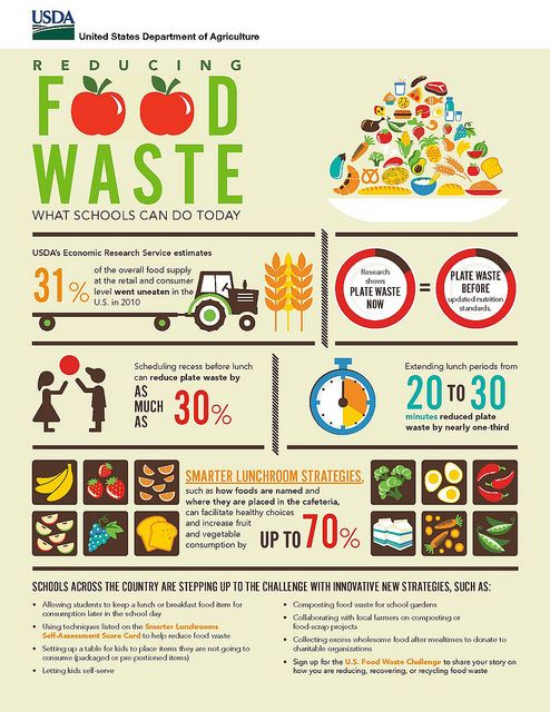 US Dept of Agric Food waste anaerobic sm