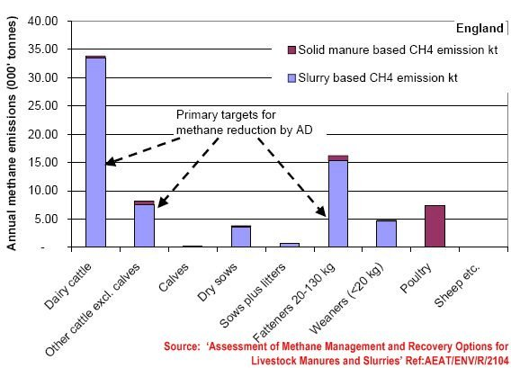 emission from manure management in England