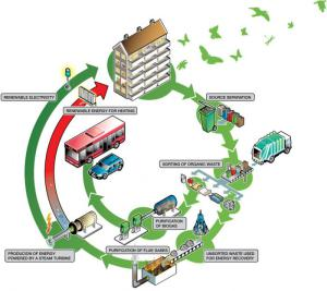 biogas buses and biogas trucks