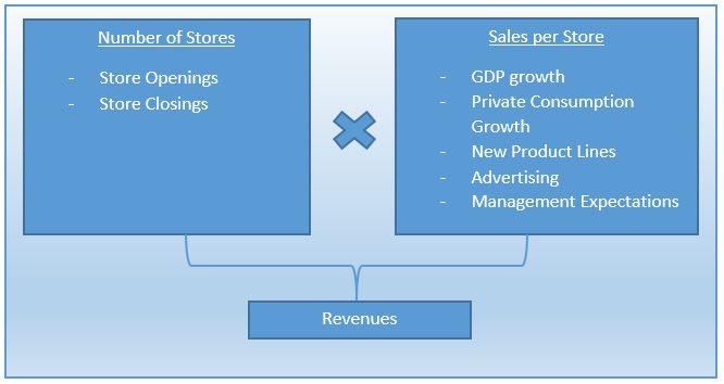 Revenue Forecasting - Analystix