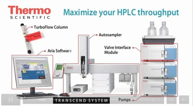 Maximize your HPLC throughput