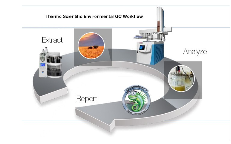 Comprehensive Environmental GC Workflow Sample Preparation, Gas - Sample Analysis
