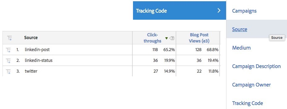 Using UTM Campaign Parameters in Adobe Analytics - Analytics Demystified