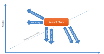 8 ways of Boosting Performance of Machine Learning Models