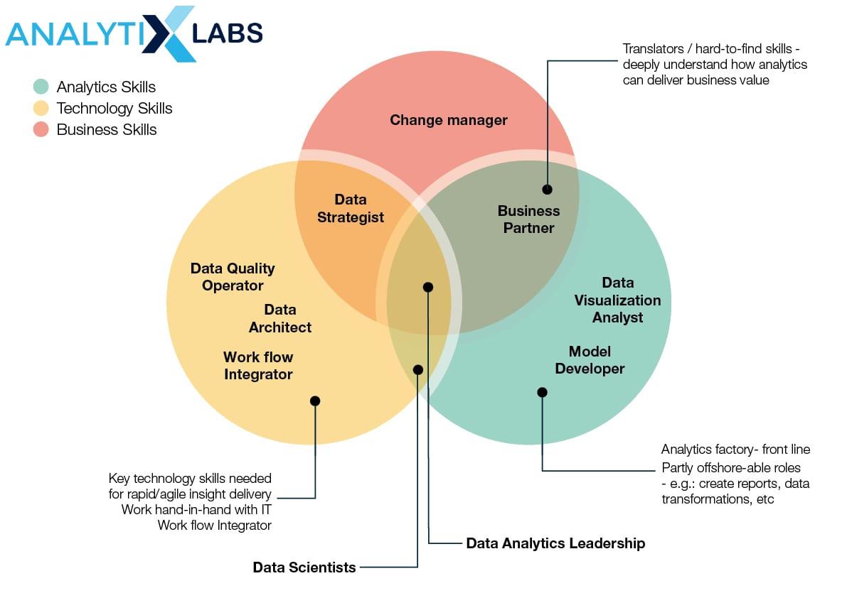 Emerging Job Roles in Analytics