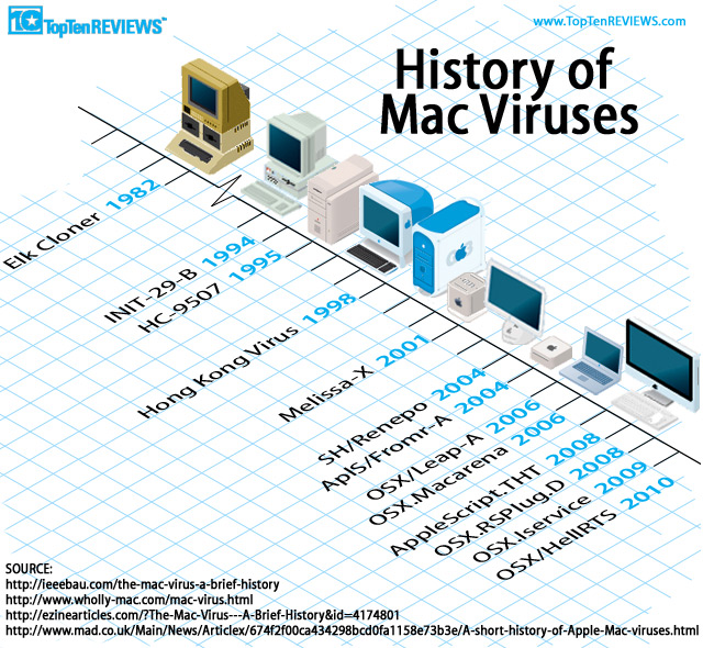 computer history timelines