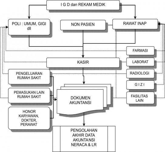 Proposal Perencanaan Program Kesehatan Manajemen Rumah Sakit Kumpulan Judul Contoh Skripsi Kesehatan Masyarakat Sistem Informasi Manajemen Rumah Sakit3 544x500