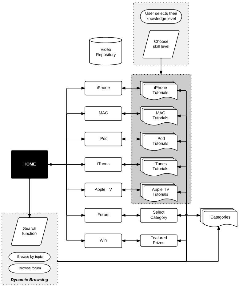 apple pages flow diagram