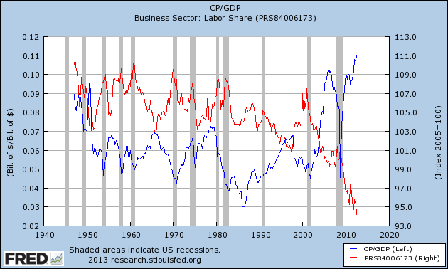 US Corporate profits and labor share, 1947-2012
