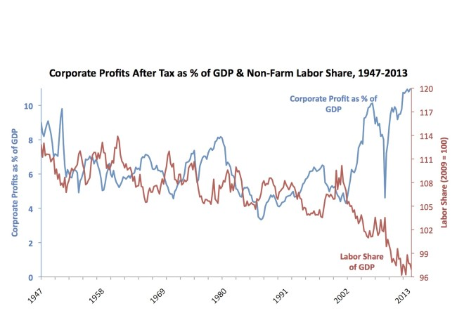 profits and labor share