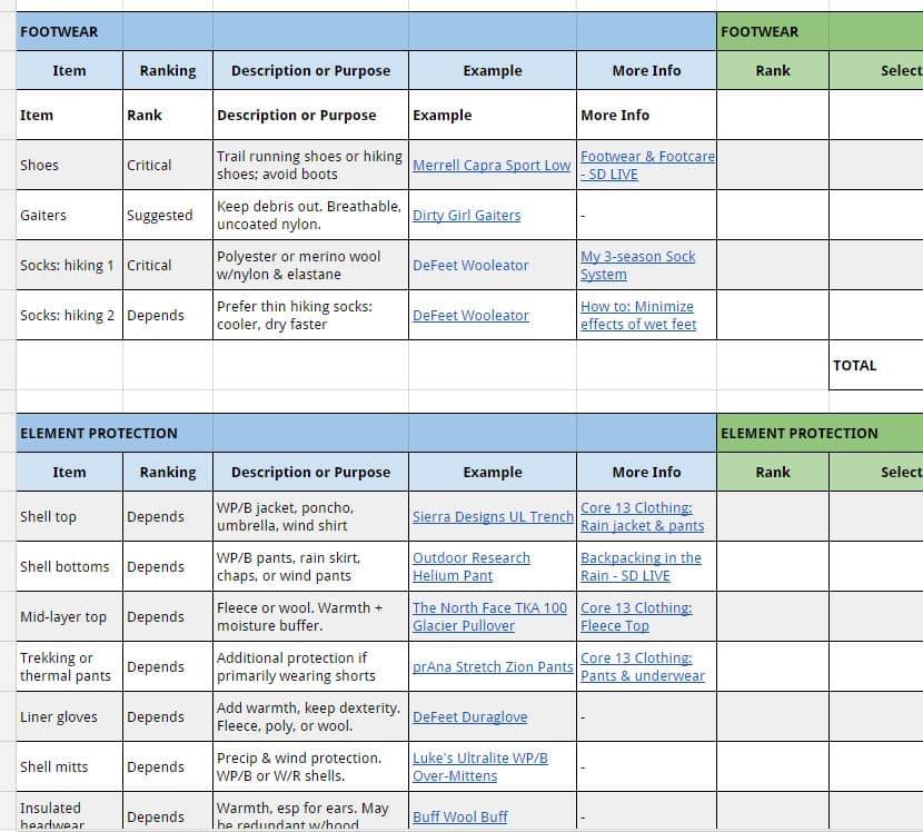 Backpacking Gear List 3-Season Checklist + Template - equipment list samples