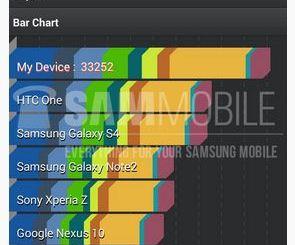 Samsung Galaxy S5 Zoom Confirmed in Antutu Benchmark